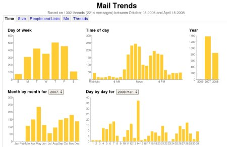 Mail Trends Time Page