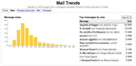 Mail Trends Size Page
