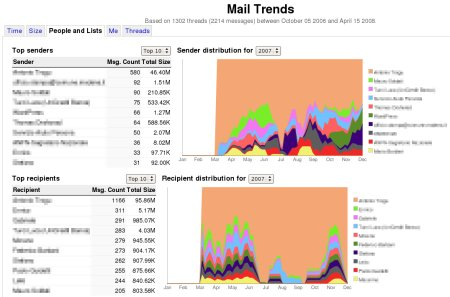 Mail Trends People Page
